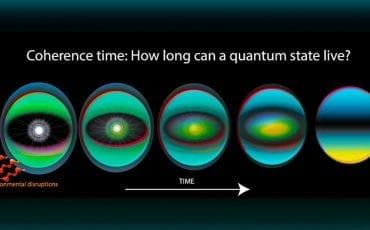 Quantum Decoherence