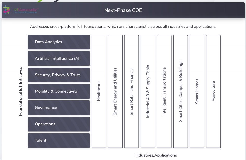next phase center of excellence   iot community centers