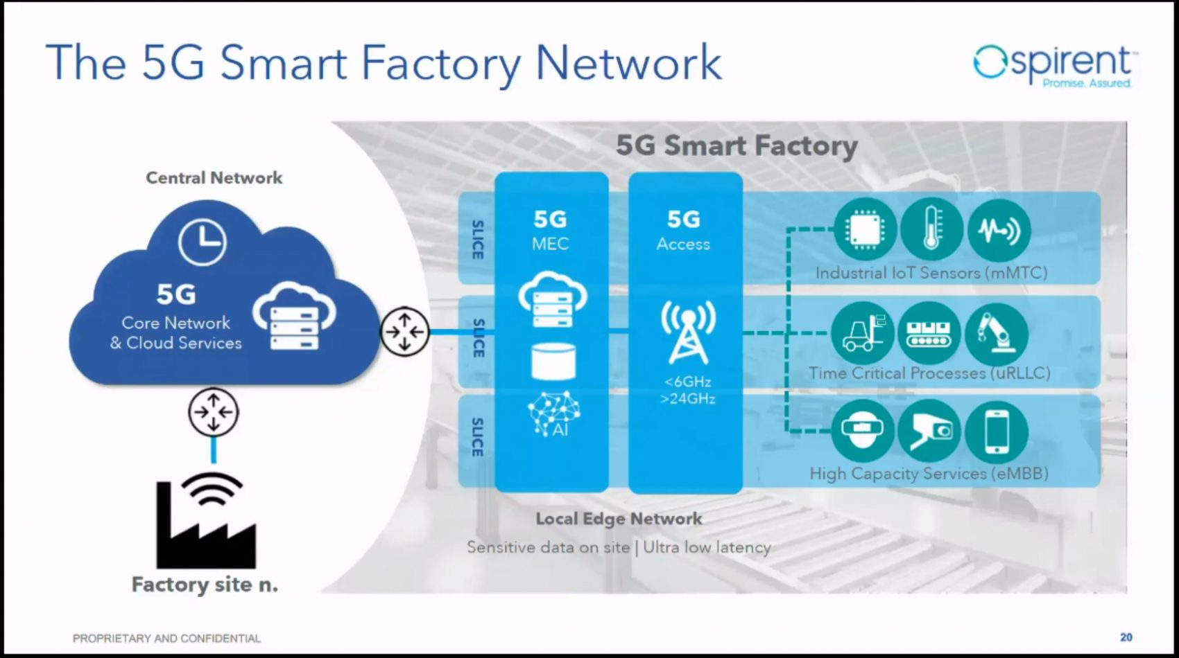 Delivering on the promise of Smart Industry through 5G networks